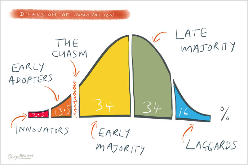 diffusion of innovation and customer success