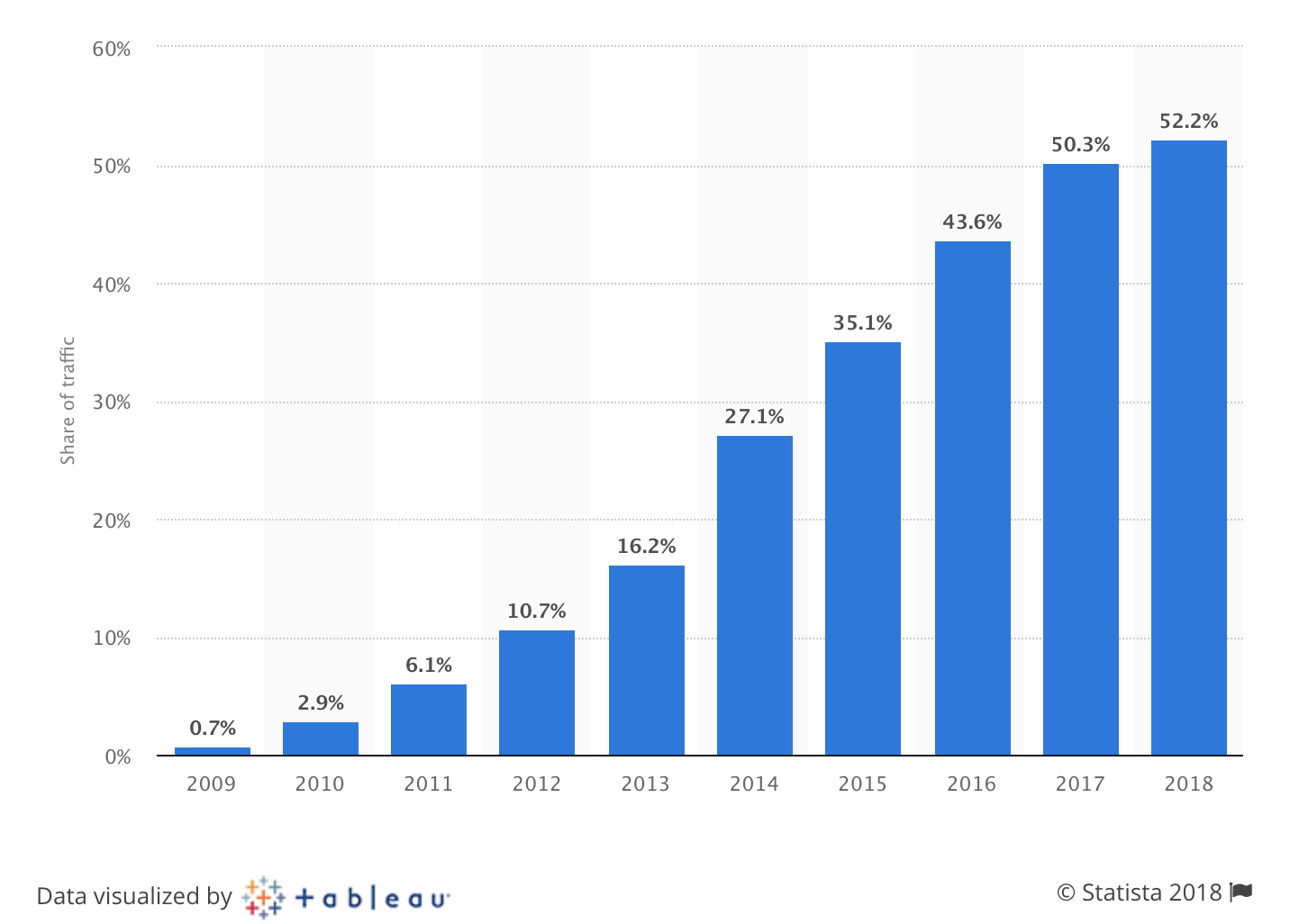 Disruptive Technology: Percentage of mobile traffic over year