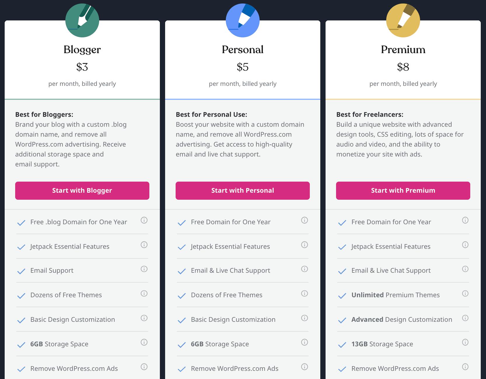 Wordpress pricing - weblium blog