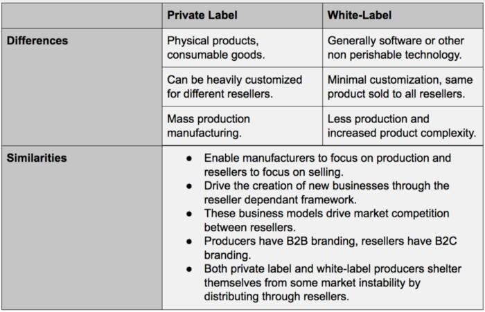 white label - weblium blog