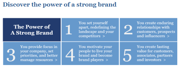 The power of strong brand - weblium blog