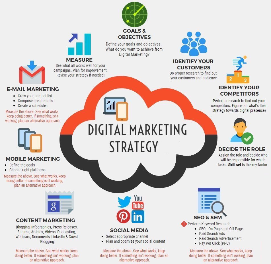 elements of digital marketing strategy