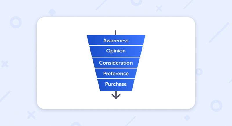 classical purchase funnel