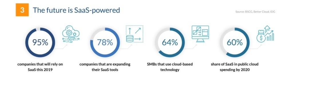 85% of small businesses will invest in SaaS solutions.
