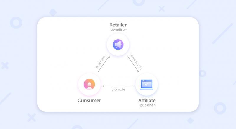 Affiliate Marketing - merchant, marketer, consumer