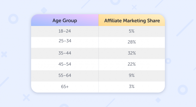affiliate marketing age groups