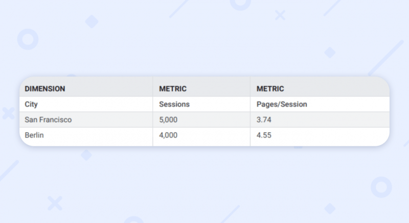 website traffic analytics dimensions