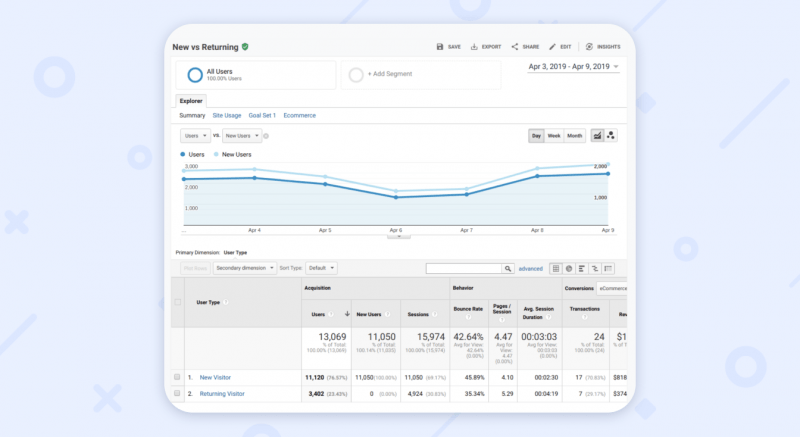 basic metrics and reports for website analytics