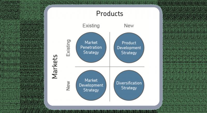 Product Development Strategy Ansoff