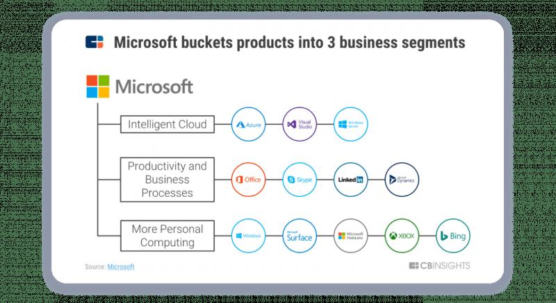 Microsoft Product Development Strategy