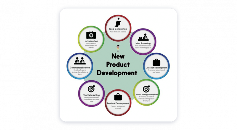 strategy for product development